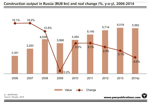 Construction industry in Russia
